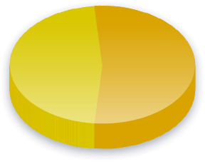 Campaign Finance Poll Results for Freie Demokratische voters